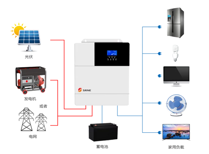 SRNE ALL-in-one solar charge inverter give a hand to against the COVID-19