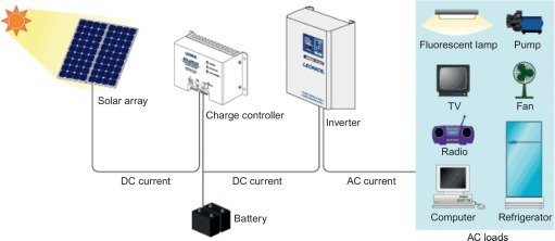 Solar Charge Controller Brief Introduction