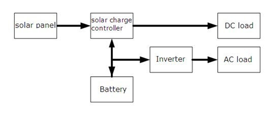 Solar Charge Controller Operating Principle