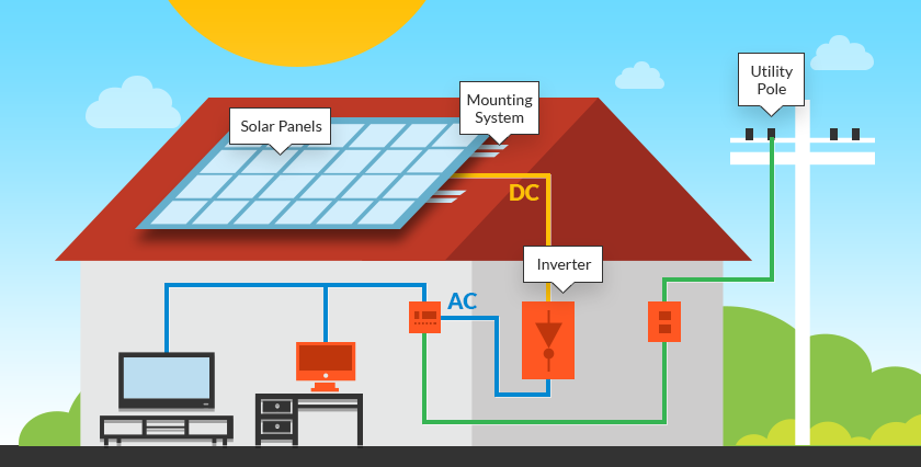 cost of inverters for home,solar inverter price for home