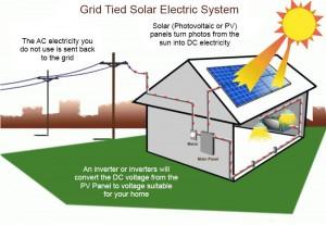 Grid-tied Solar Power System