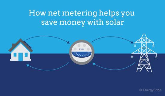 Net Metering for Solar Power System