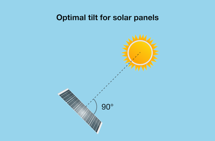 What is the best angle for your solar panel